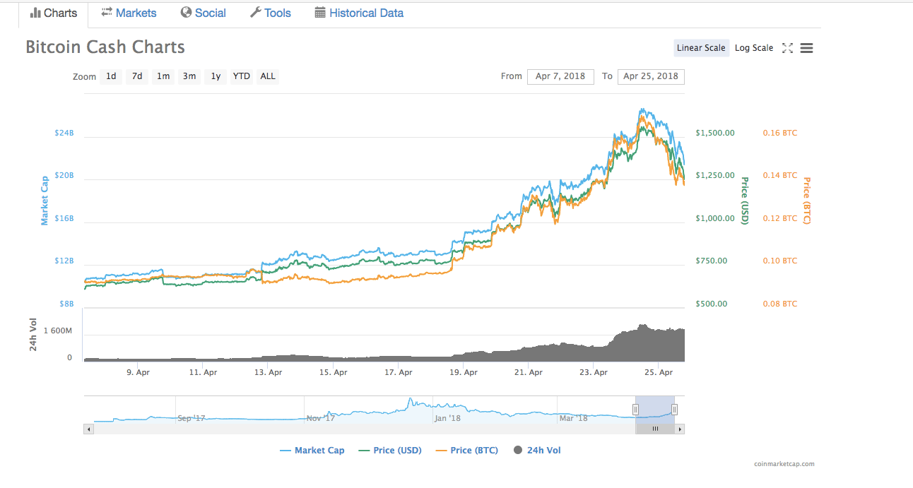 Bitcoin-Cash-Price-Chart-April-2018 - CoolWallet S