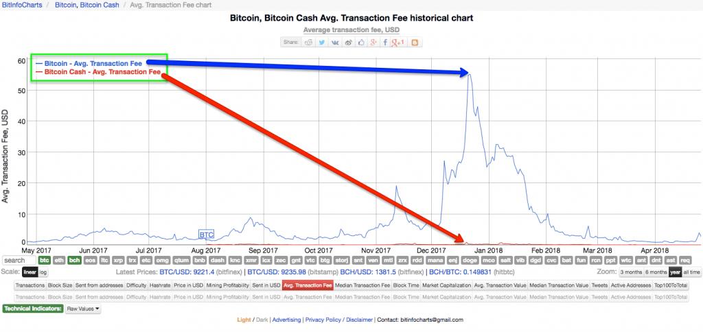 Bitcoin-vs-Bitcoin-Cash-Transaction-Fees - CoolWallet S