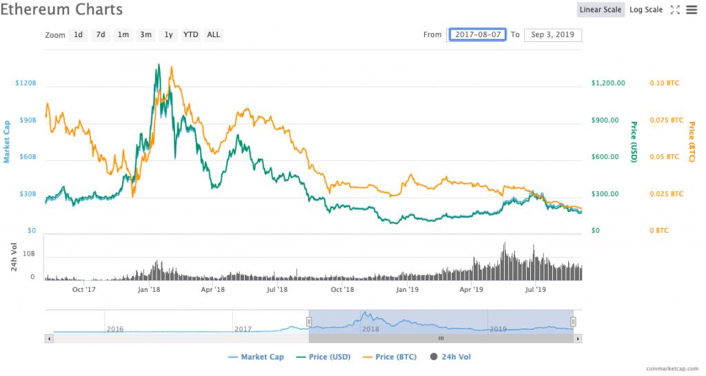 Ethereum ETH price history 2017-2019