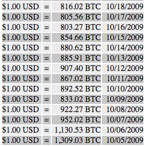 Bitcoin prices per $1 USD for October 2009