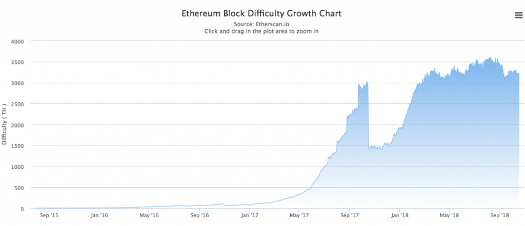 Ethereum Block Difficulty Growth Chart