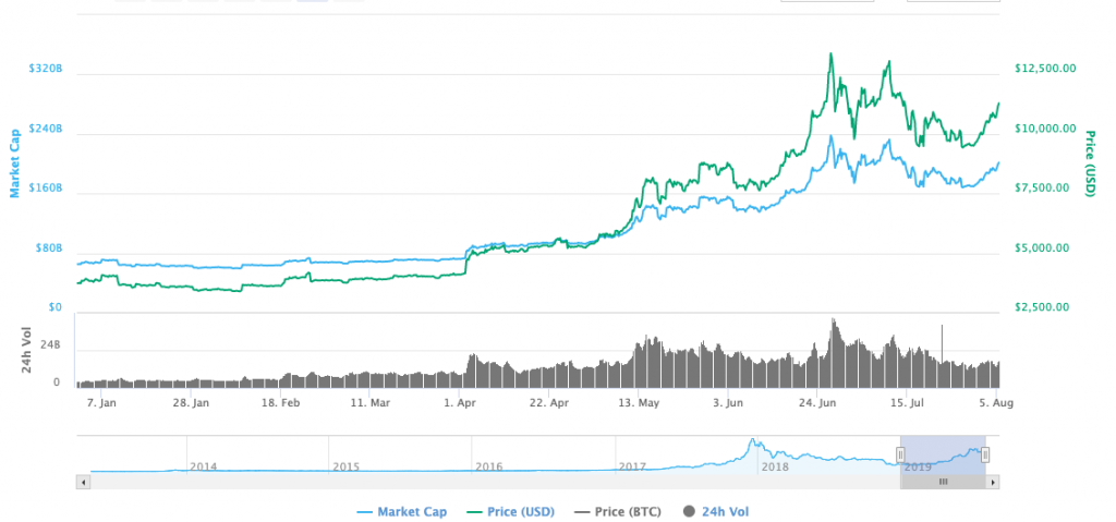 Bitcoin Price History and Guide