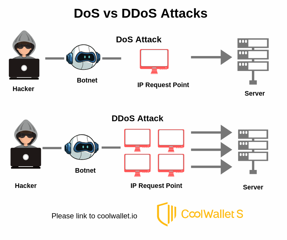 A DDoS vs DoS attack  (please link to coolwallet.io)