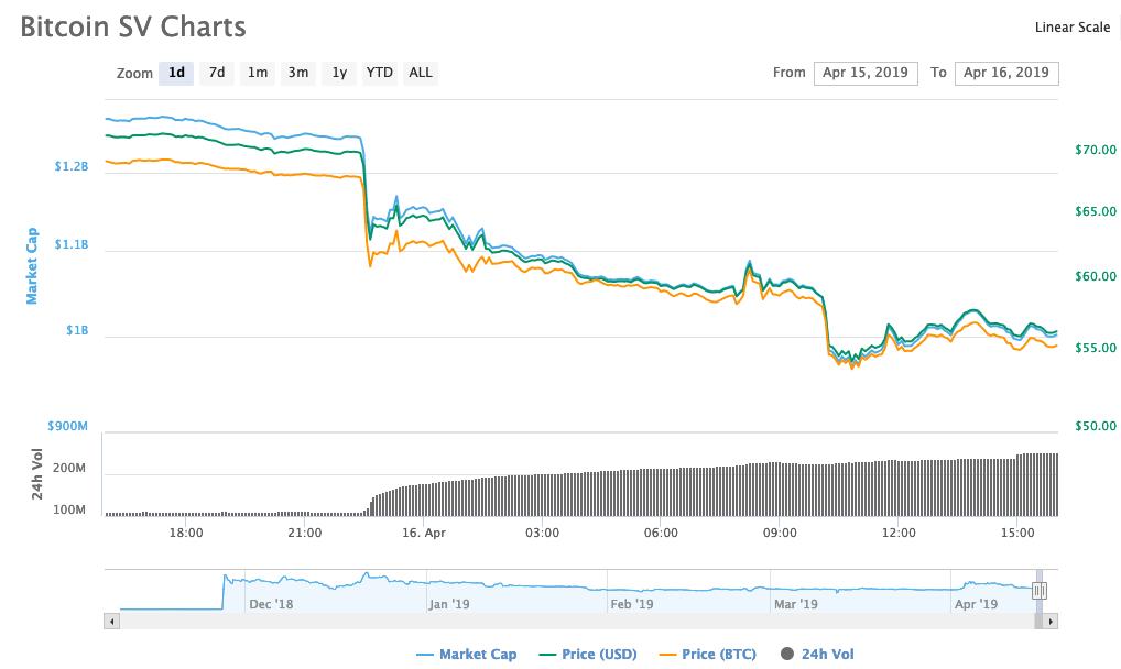 bitcoin sv 24 hour price drop