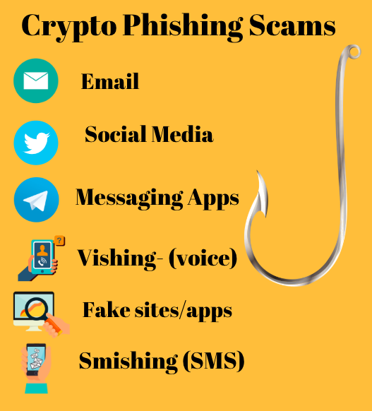 crypto phishing scams free to use, but please link to coolwallet.io
