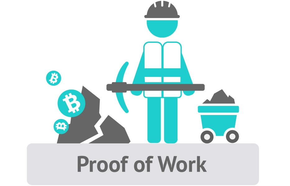 proof of work bitcoin mining